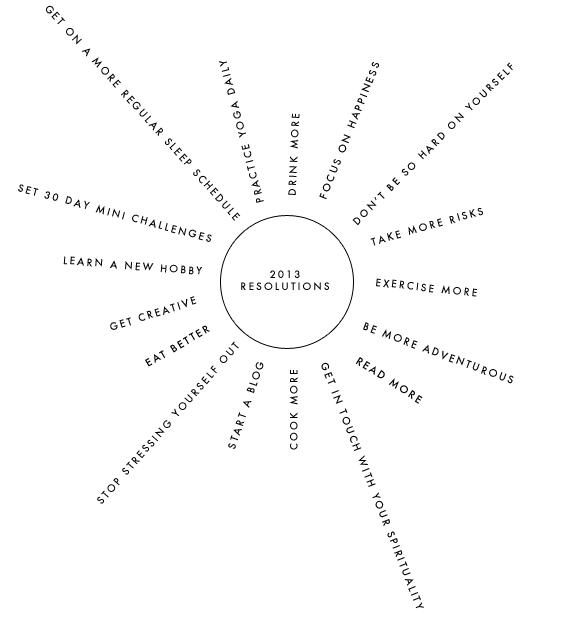 2013 resolutions | via vmac+cheese