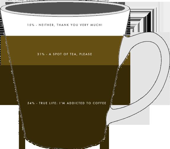 coffee, tea or neither? | via vmac+cheese