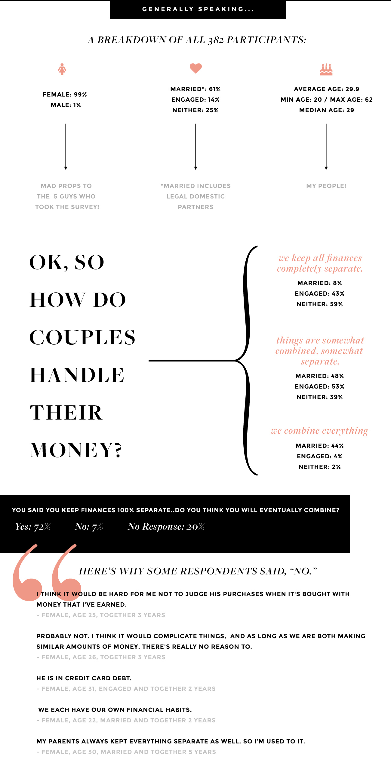 Survey on relationships and money - General